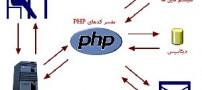 Php چیست و چگونه کار می کند