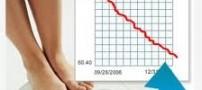 محاسبه وزن به روش BMI